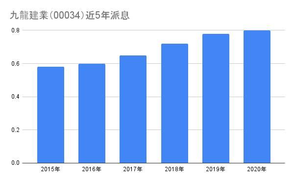 5隻被遺忘的地產股 穩定派息 年年增派 收息率高達8.7厘|跟莊小王子