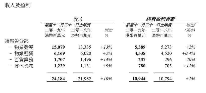 恒基地產食大茶飯!競投中環商業地王 最少要升多80% 三火木