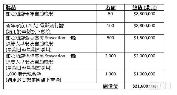 利誘谷針 華懋推大抽獎總值逾2000萬元   逾3千份最吸引是……