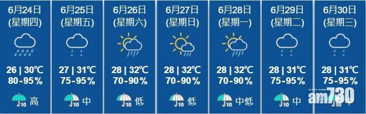 出門注意|天文台:未來一兩小時港廣泛地區或受大雨影響