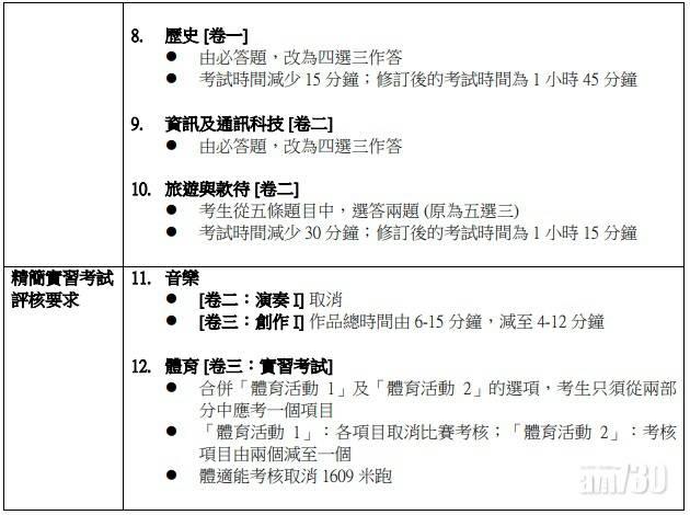 明年DSE因疫情取消中文科口試等 英文科口試保留