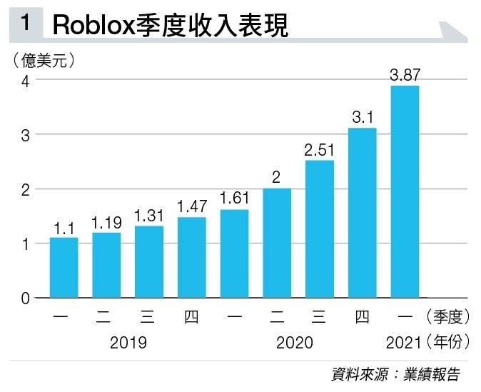 【紅過Minecraft】美股半新股RBLX上市不足3個月 股價爆升120% 大行極速上調目標價