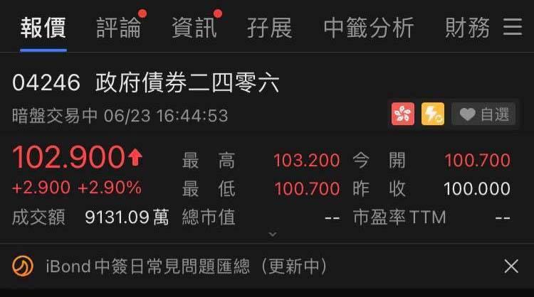 【iBond】半日最多賺X元 有人暗盤100.7賣咗 網民: 點都唔會依家放