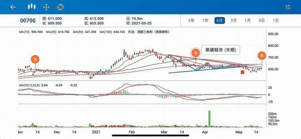 滙港資訊有限公司(Infocast Ltd.)和乾鼎亞洲有限公司(Trading Central Asia Ltd.) 合作,為客戶提供全新的智能分析工具,幫助投資者在瞬息萬變的資訊市場中洞悉趨勢,把握商機。