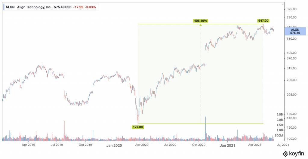 如果以去年3月計,一年多幾的時間,隱適美(美股代號:ALGN)的股價上升了406%。