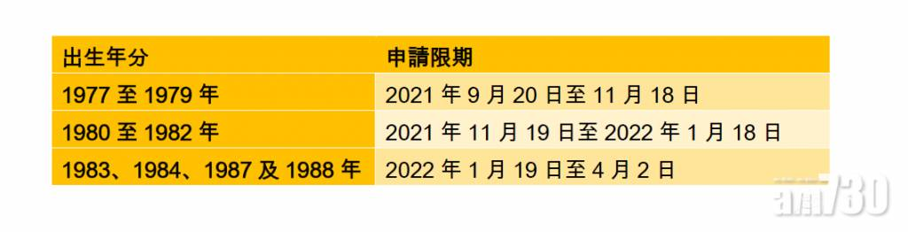 入境處公布第四輪換領身分證計劃 一文睇清換領時間表預約安排