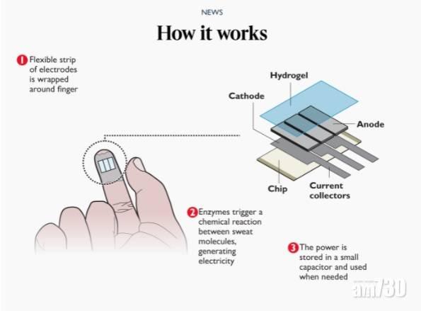 高科技產品 藥水膠布式裝置收集手汗發電  可幫手錶與手機充電