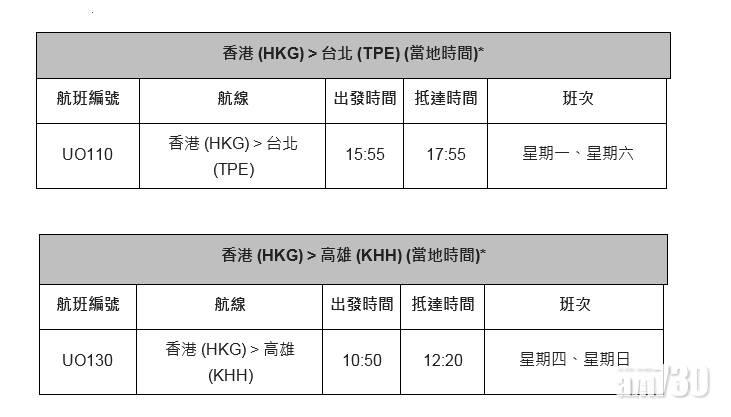 HK Express下月底開辦前往台北高雄航線