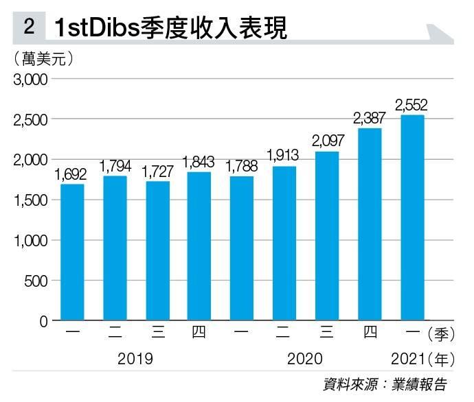 富豪版淘寶樂園DIBS首掛即升4成 10萬美元以上商品都有人放心網購