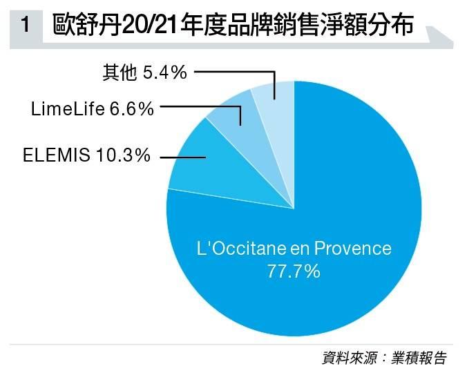 【港股分析】歐舒丹準備爆發?多品牌策略 疫情刺激線上銷售 大行預期溢利率將擴大逾15%