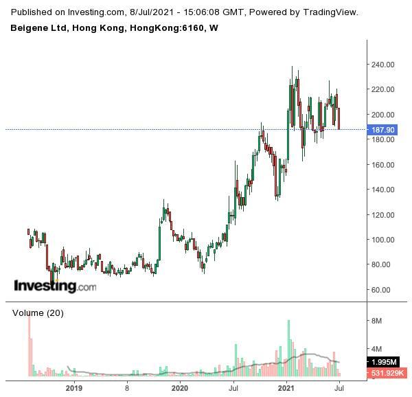港股走勢(圖片來源:investing.com)