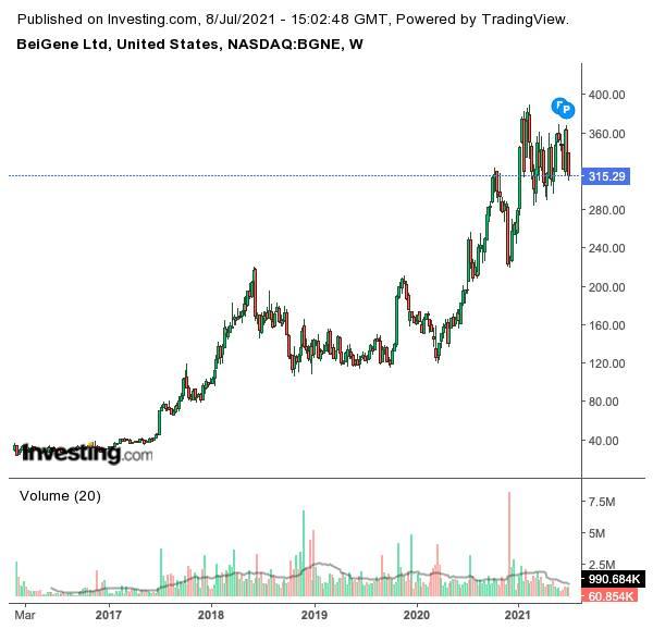 美股走勢(圖片來源:investing.com)