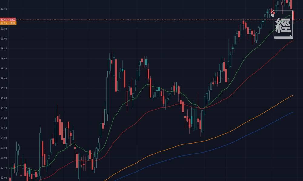 大推介!超額回報的11隻精選美股港股 其中一隻美股幾個月大升40%|李聲揚