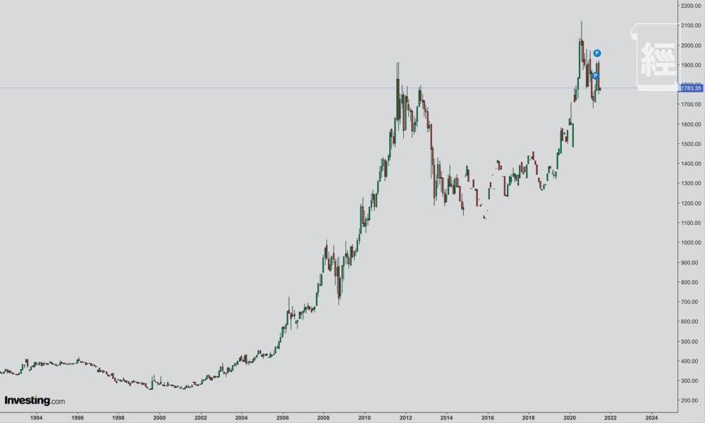 黃金期貨週線圖