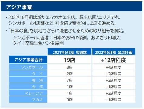 Donki香港上年度收入增14億 屯門店外將再開一店