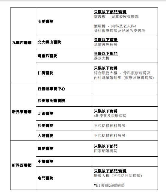 新冠肺炎|特別探訪安排下周二擴展至所有急症醫院 (附名單)