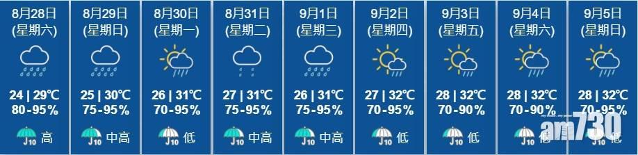 出門注意 周末周日有驟雨雷暴 未來一周要帶遮