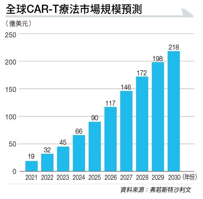 【港股分析】科濟藥業主研癌症免疫療法CAR-T 6款產品臨床階段尾聲 準備收成股價爆發