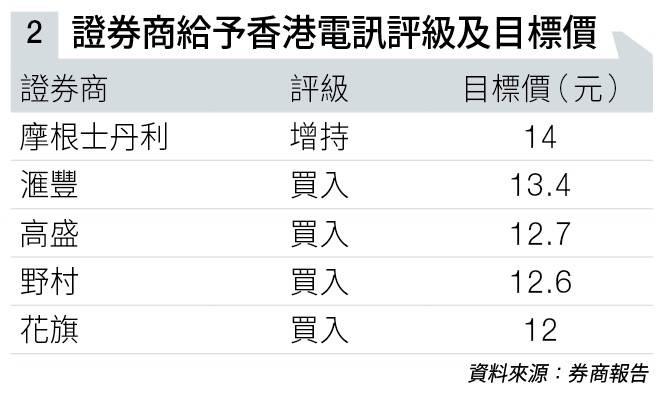 香港電訊中績亮點處處 動盪市穩袋6厘息