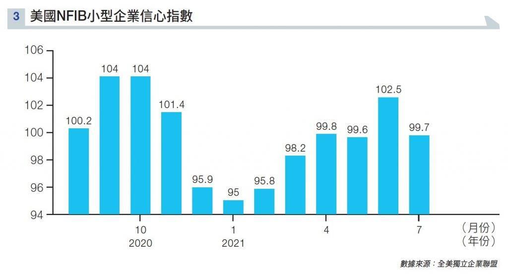 經濟復甦只是假象 契媽預言9月收水 科技股即將發 「死人財」