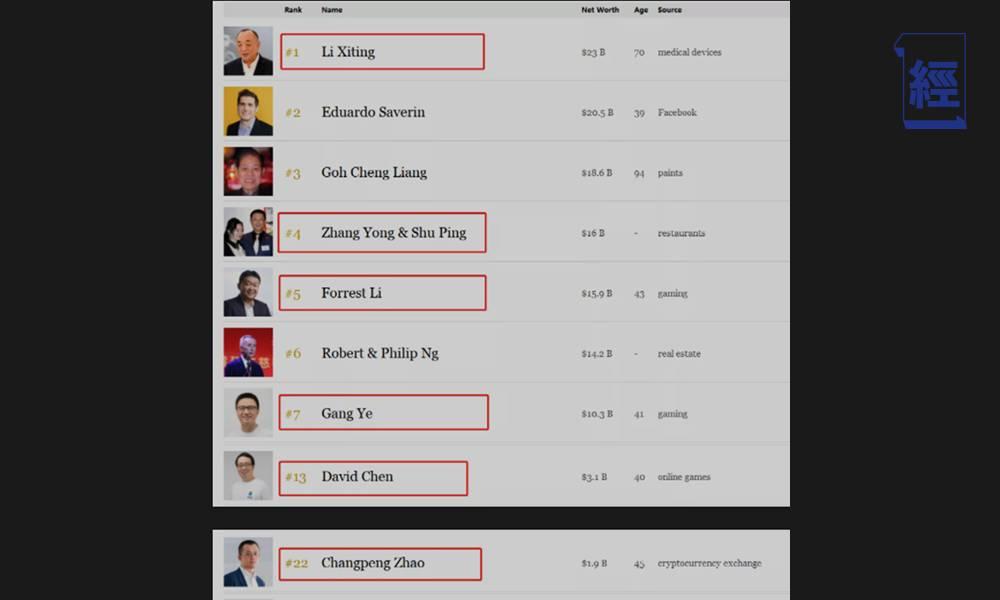 8位來自中國的富豪 佔新加坡「50大富豪」財富總額的35% 首富更是內地新移民|何東爵士