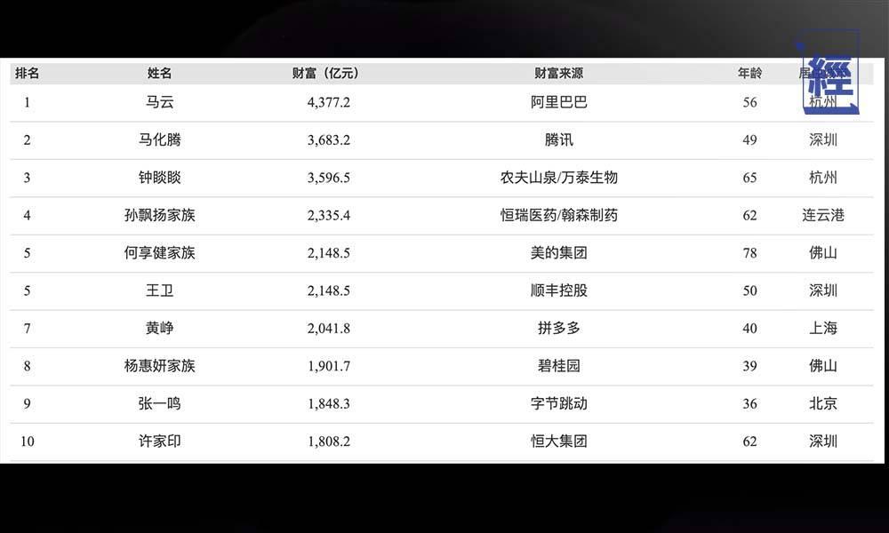【中國富豪近況】恒大許家印跌出十大富豪榜 中國首富身家係李嘉誠2倍!