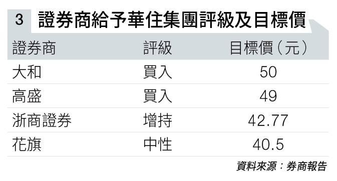 【港股分析】幾千蚊就可以入場 疫情下經營酒店仍大賺 高盛料仍有32%漲幅