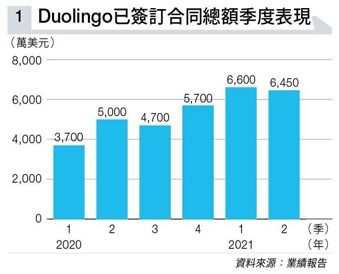 外語學習平台Duolingo 寓遊戲於學習