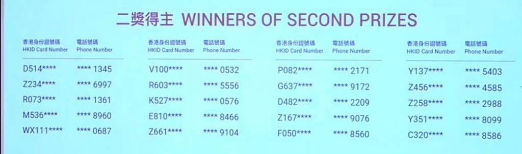 20位得獎者可獲價值港幣10萬元的預付卡簽賬額或信用卡免找數簽賬額。(圖片來源:新傳媒資料室)